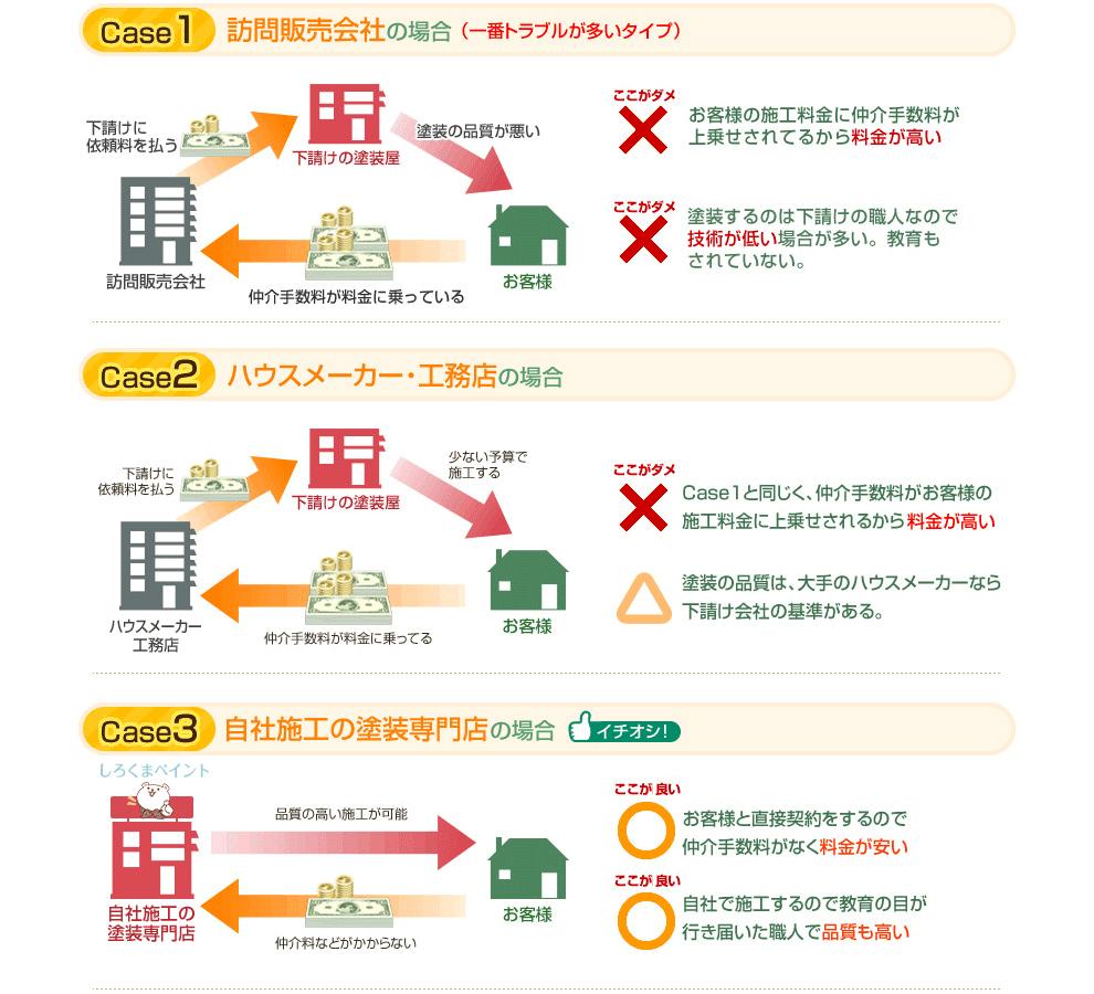 長野市で塗装を行う業者の図説